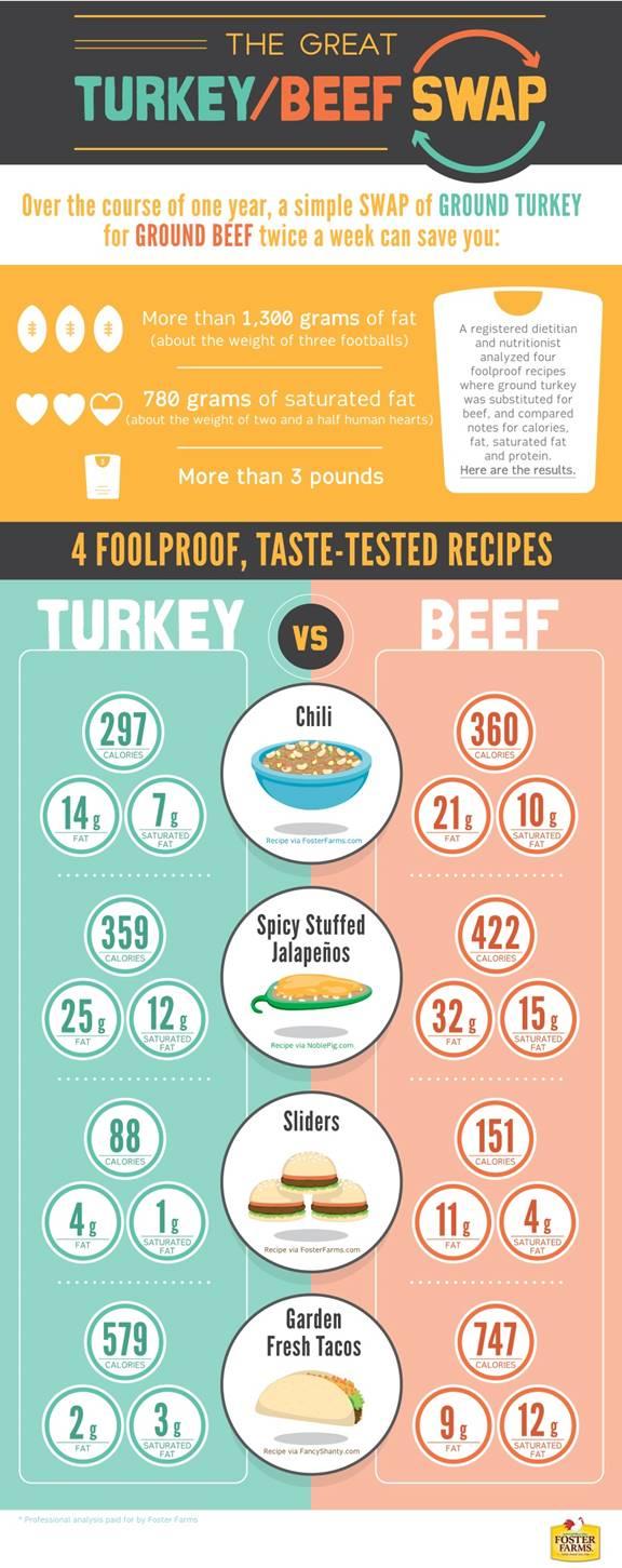 ground turkey vs. ground beef