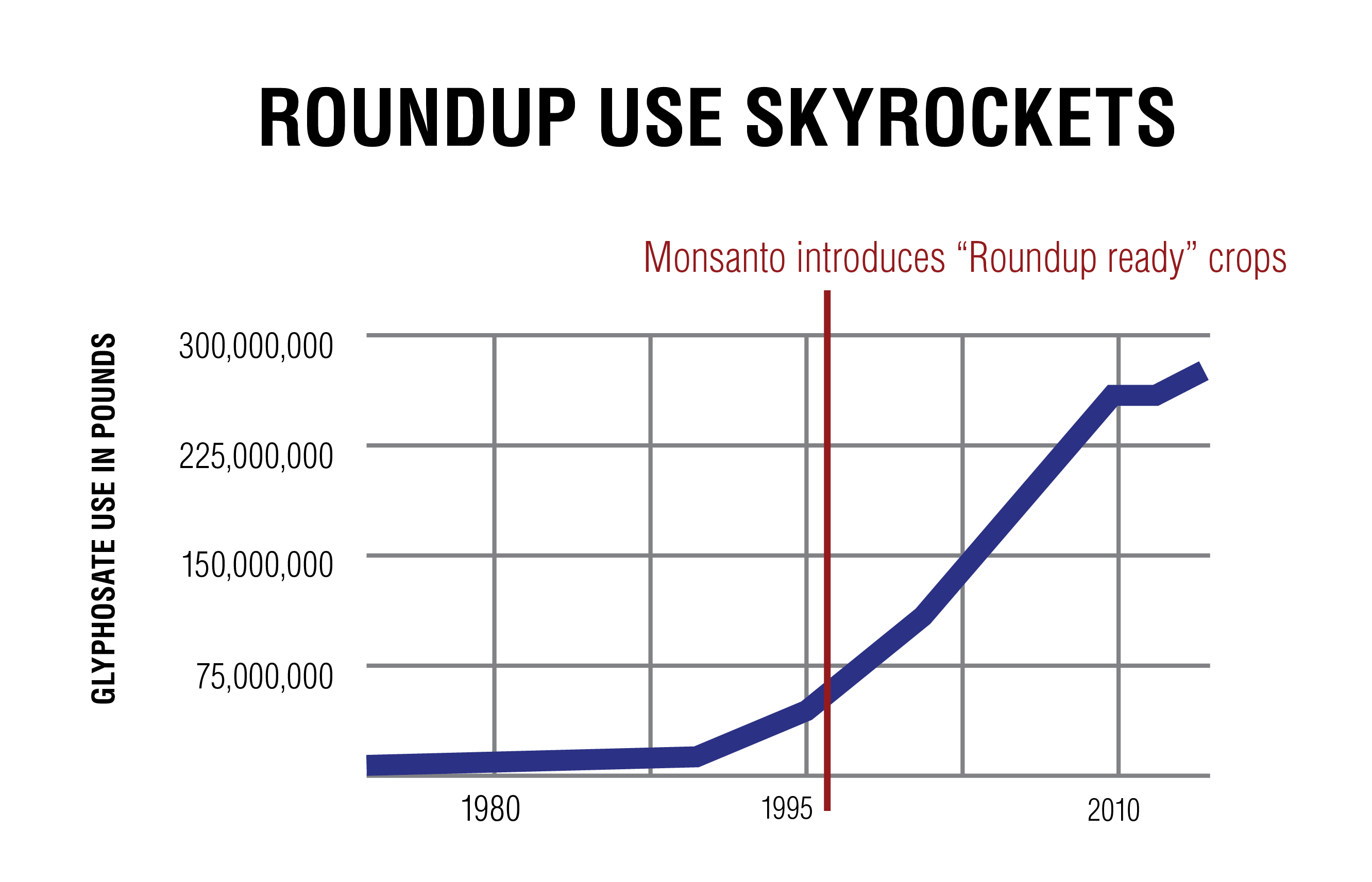 use of roundup with GMO crops