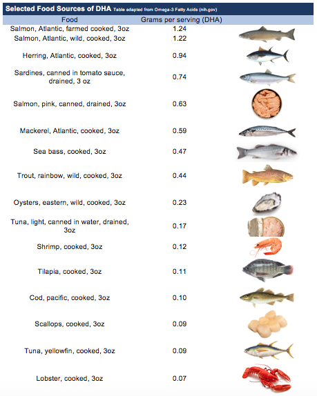 DHA content in fish and seafood
